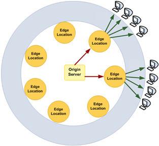 CloudFront Diagram